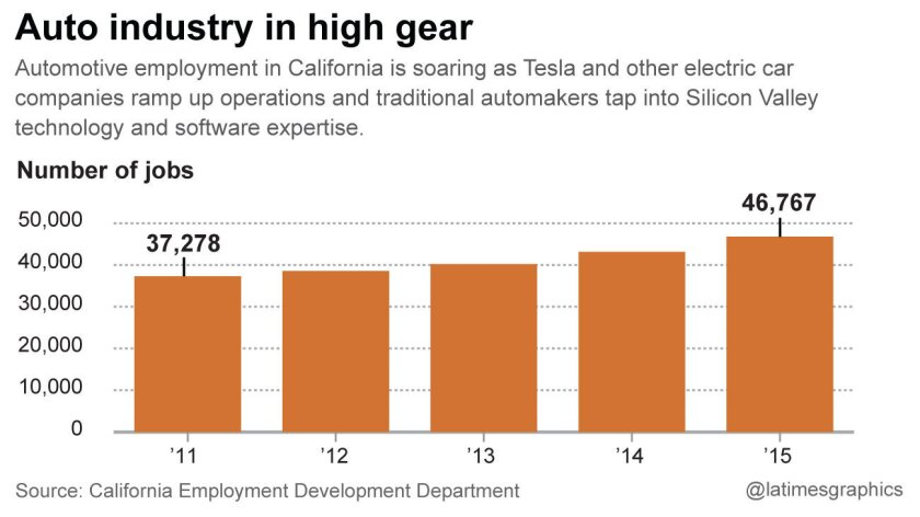 Jobs in the California Auto industry