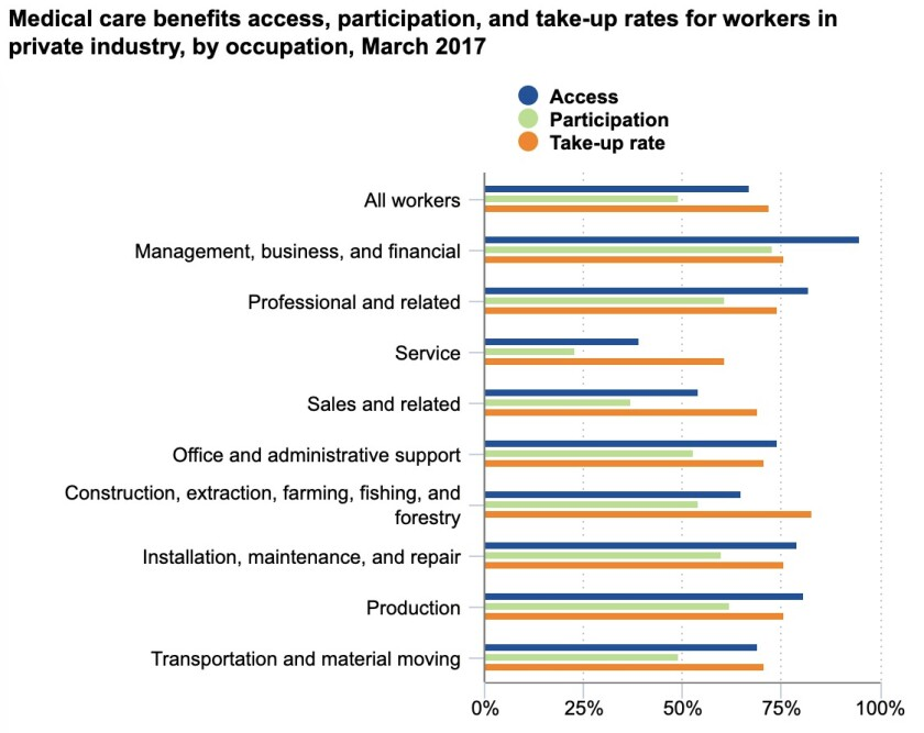 "Fewer than half of all service workers have access to employer healthcare, and fewer than one-fourth can afford to take it. ""Take-up rate"" refers to the percentage of those offered a plan who accept it."
