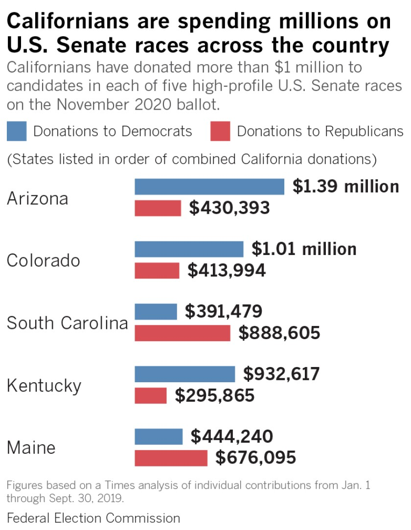 Californians are spending millions on U.S. Senate races. Californians have donated more than $1 million to candidates in each of five high-profile U.S. Senate races on the November 2020 ballot.
