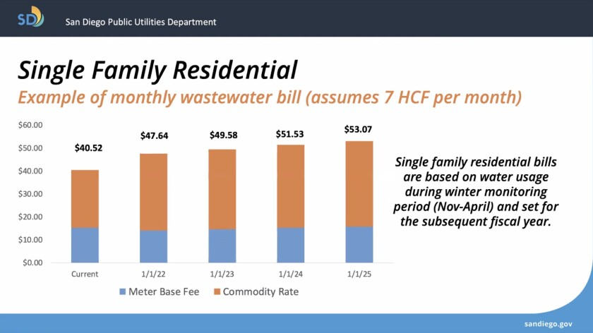 Single-family residences may see about a 17 percent increase in their wastewater bills as of Jan. 1.