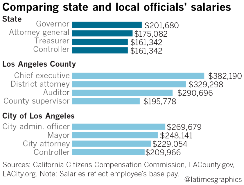 California to have highest-paid governor as state panel gives