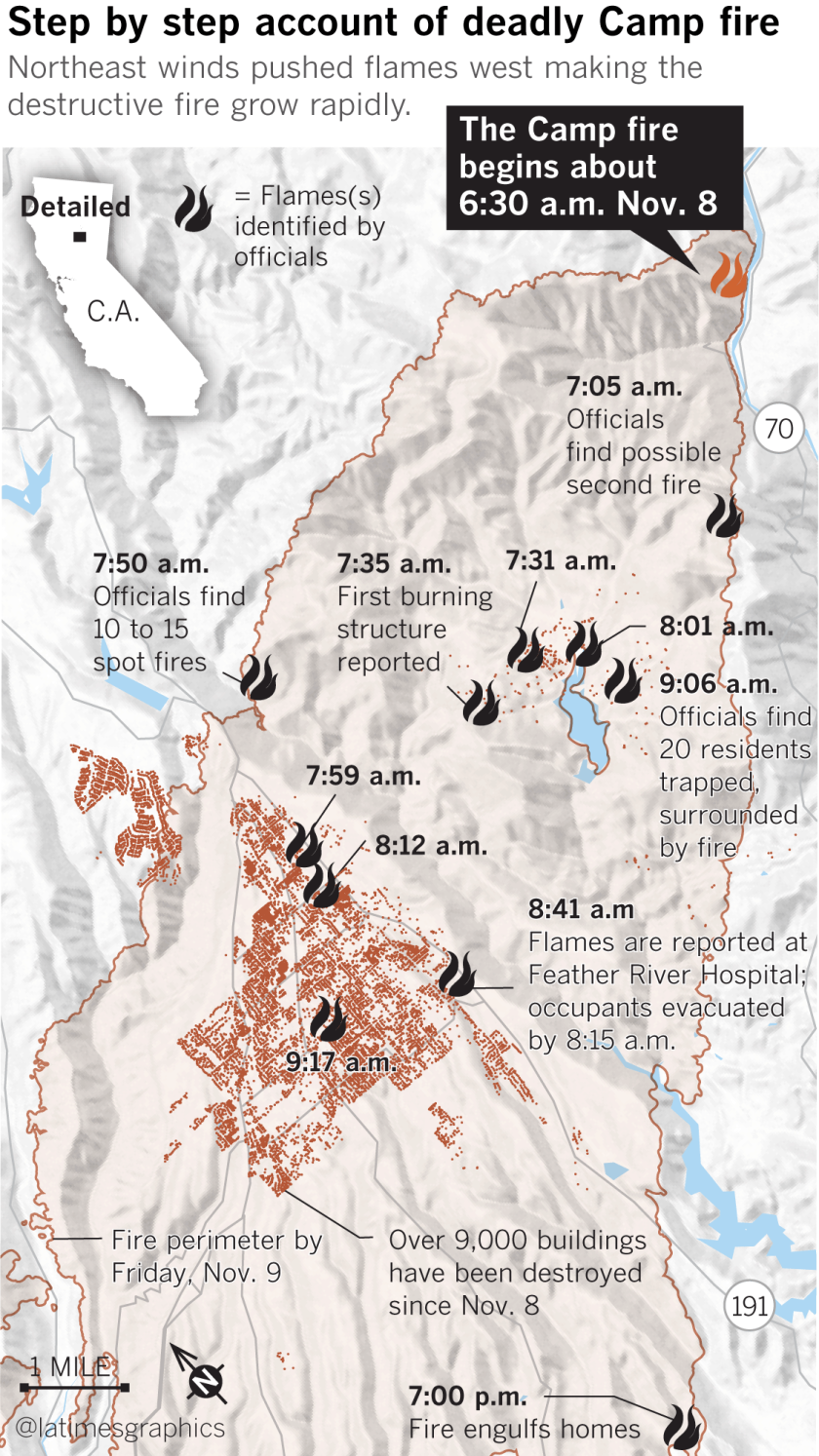 Northeast winds pushed Camp fire flames west making the destructive fire grow rapidly.