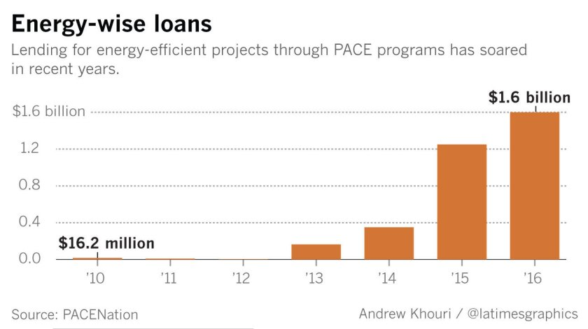 Lending for energy-efficient home-improvement projects has soared in recent years.