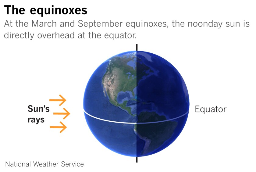 Diagram showing the sun's position during equinoxes