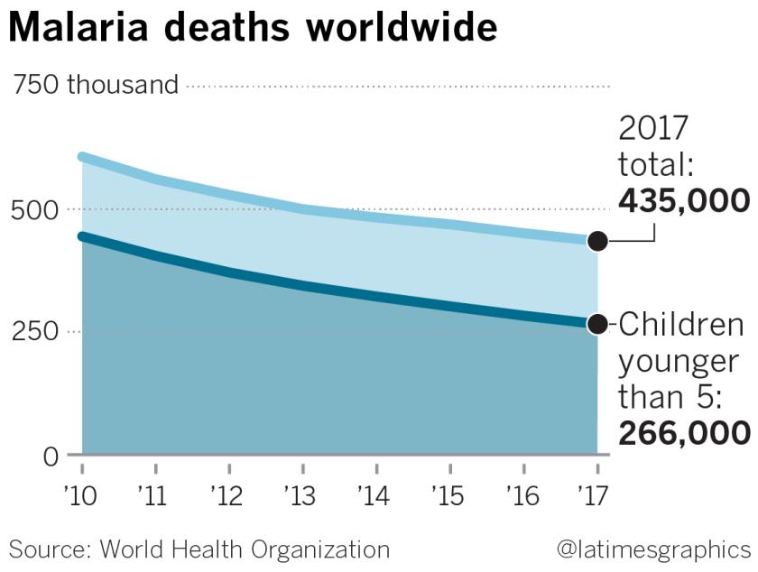 la-na-g-world-malaria-day-web-20190424