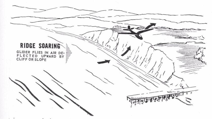 Ridge soaring, for which Torrey Pines is popular, happens when sea breezes deflected upwards creatin