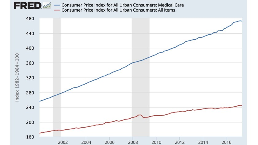 A secret Medicaid benefit cut, exposed: This chart shows how the consumer price index for healthcare
