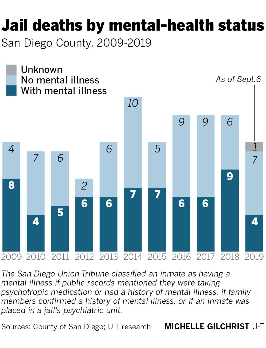 465931-w2-sd-id-g-jail-deaths-mental-health.jpg