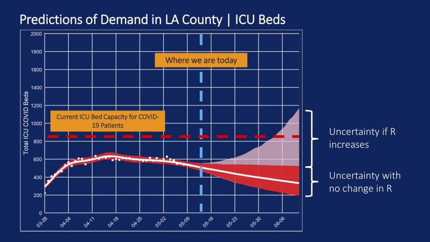 Projections of demand in L.A. County - ICU beds - May 14, 2020