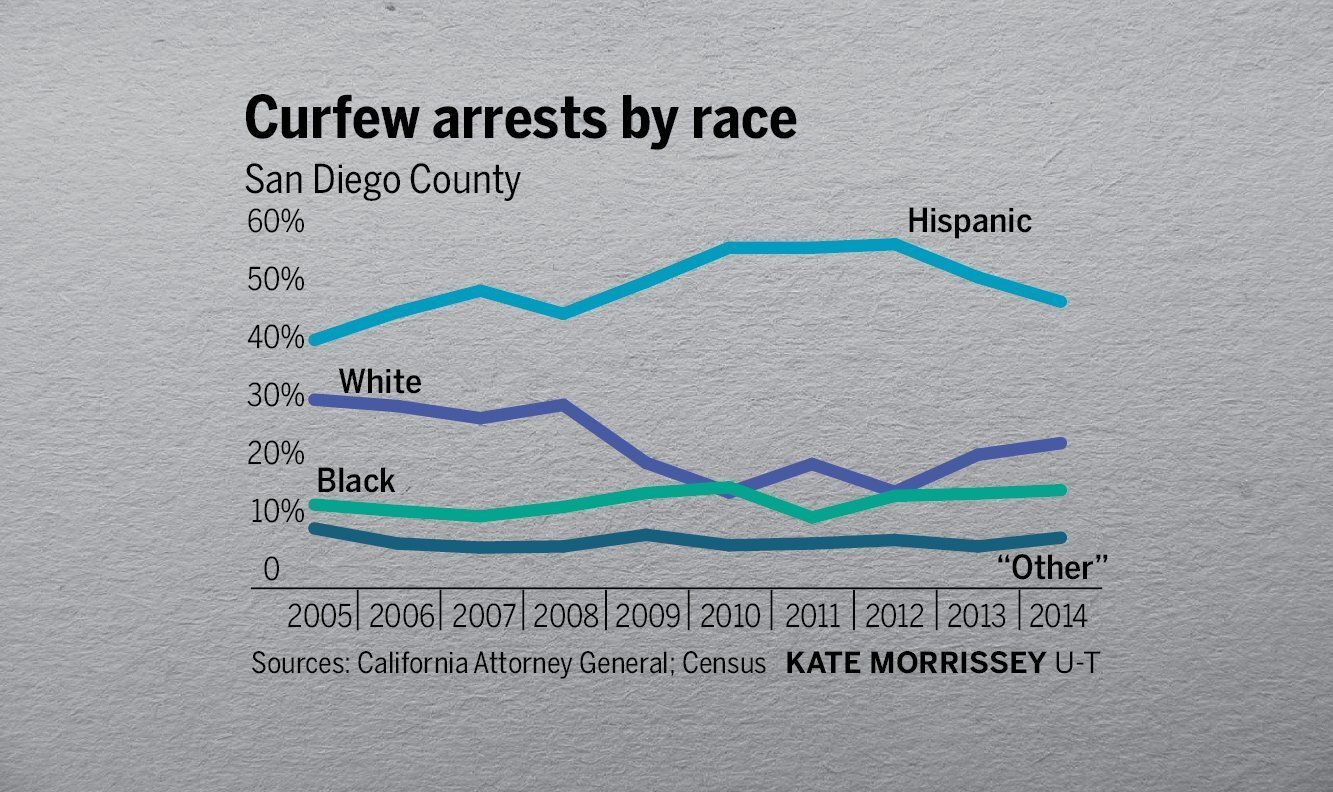 San Diego's curfews don't affect kids equally