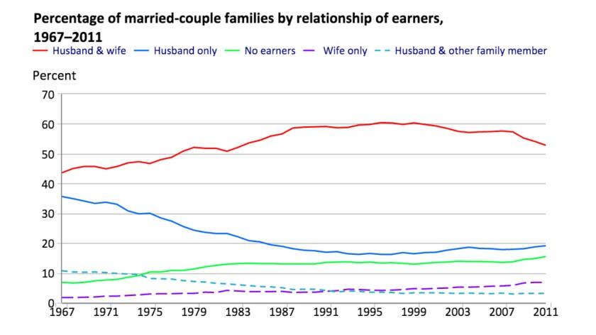 Two-earners