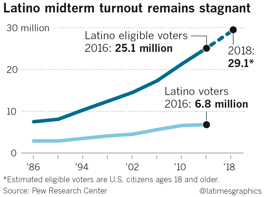 la-me-ln-latino-elections-web