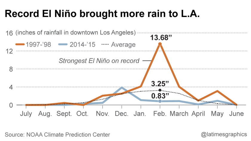 Strongest El Niño on record brought more rainfall to downtown L.A.