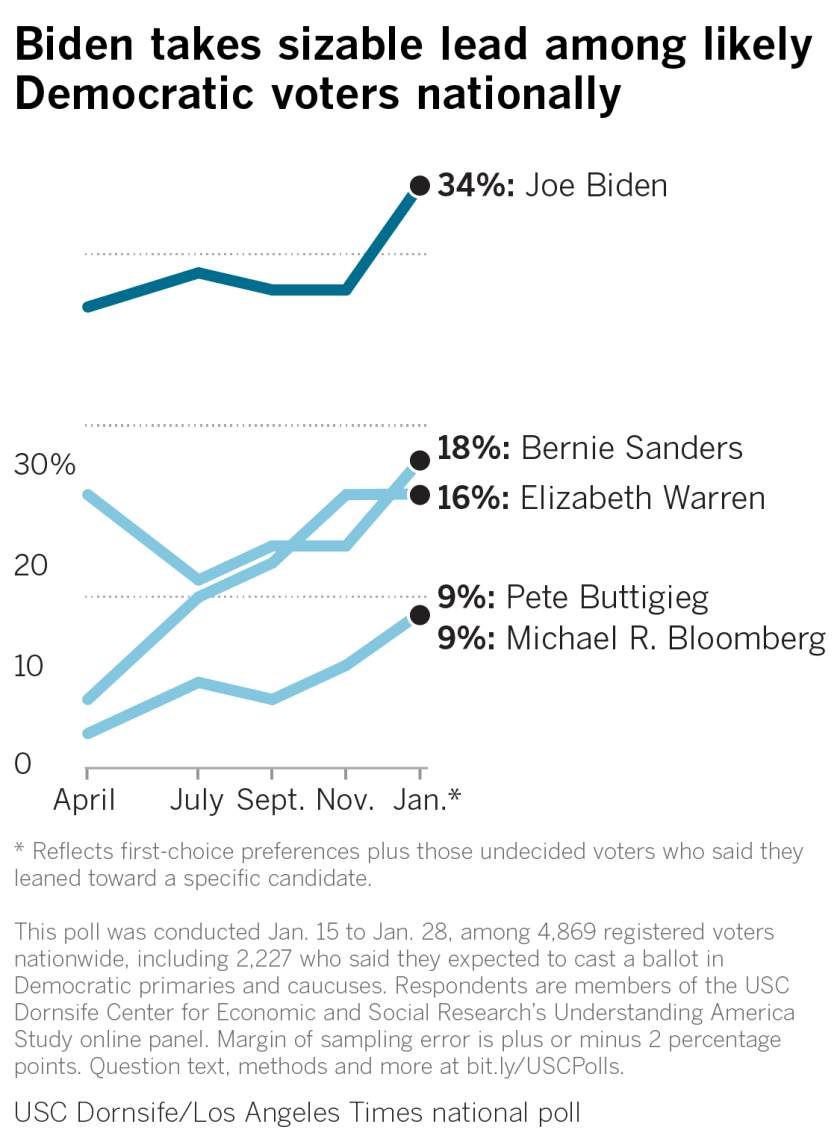 Biden commands sizable lead among likely Democratic voters nationally