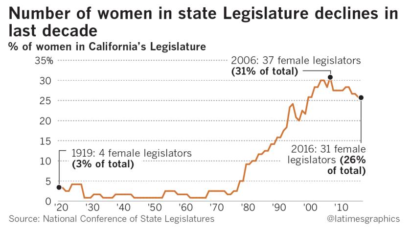 la-pol-g-women-california-legislature-congress-20160413