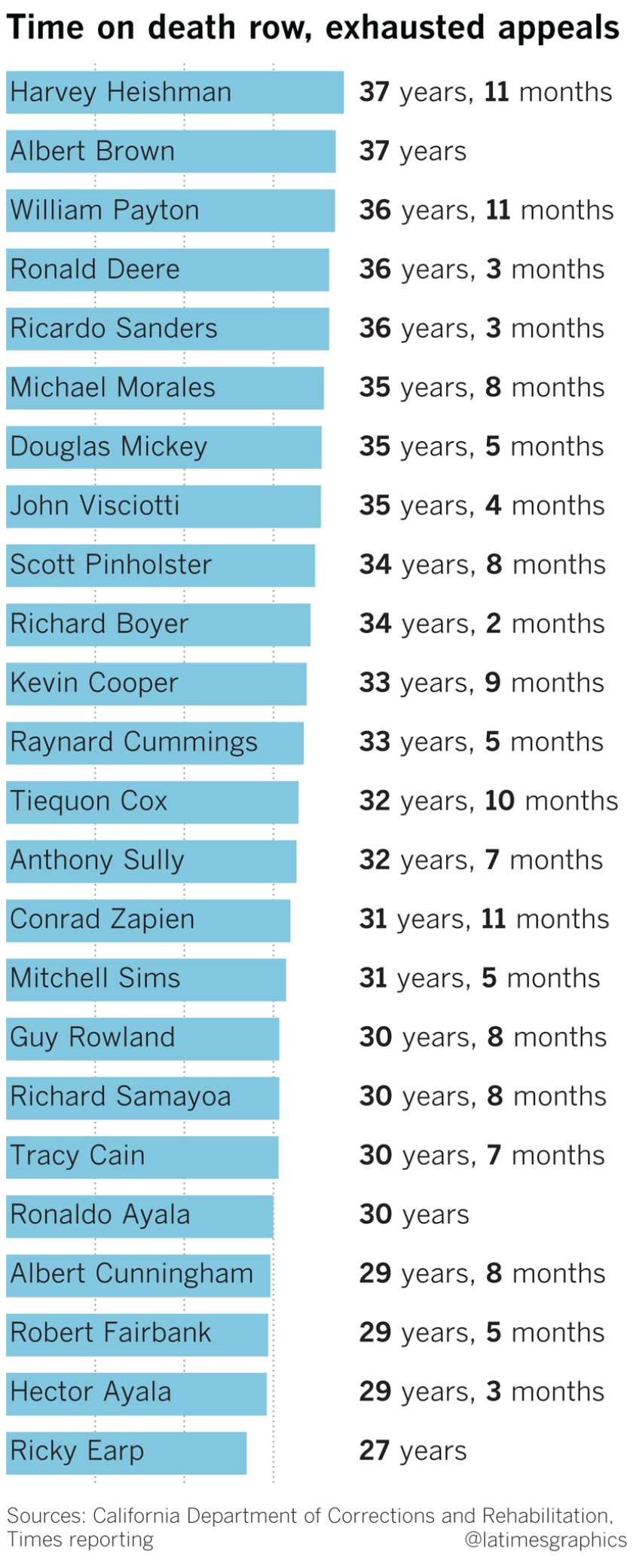 Time served by the 24 inmates who have exhausted all appeals