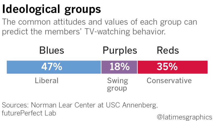 Tv Shows Bones And Criminal Minds Cross Political Divides A New Study Finds Los Angeles Times