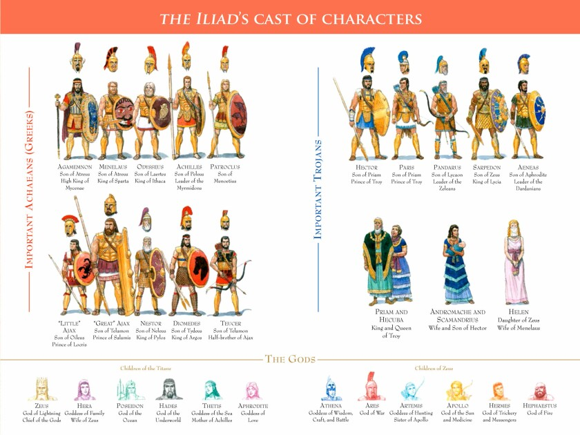 Author Gareth Hinds' book - THE ILIAD List of characters. THE ILIAD. Copyright ? 2019 Gareth Hinds