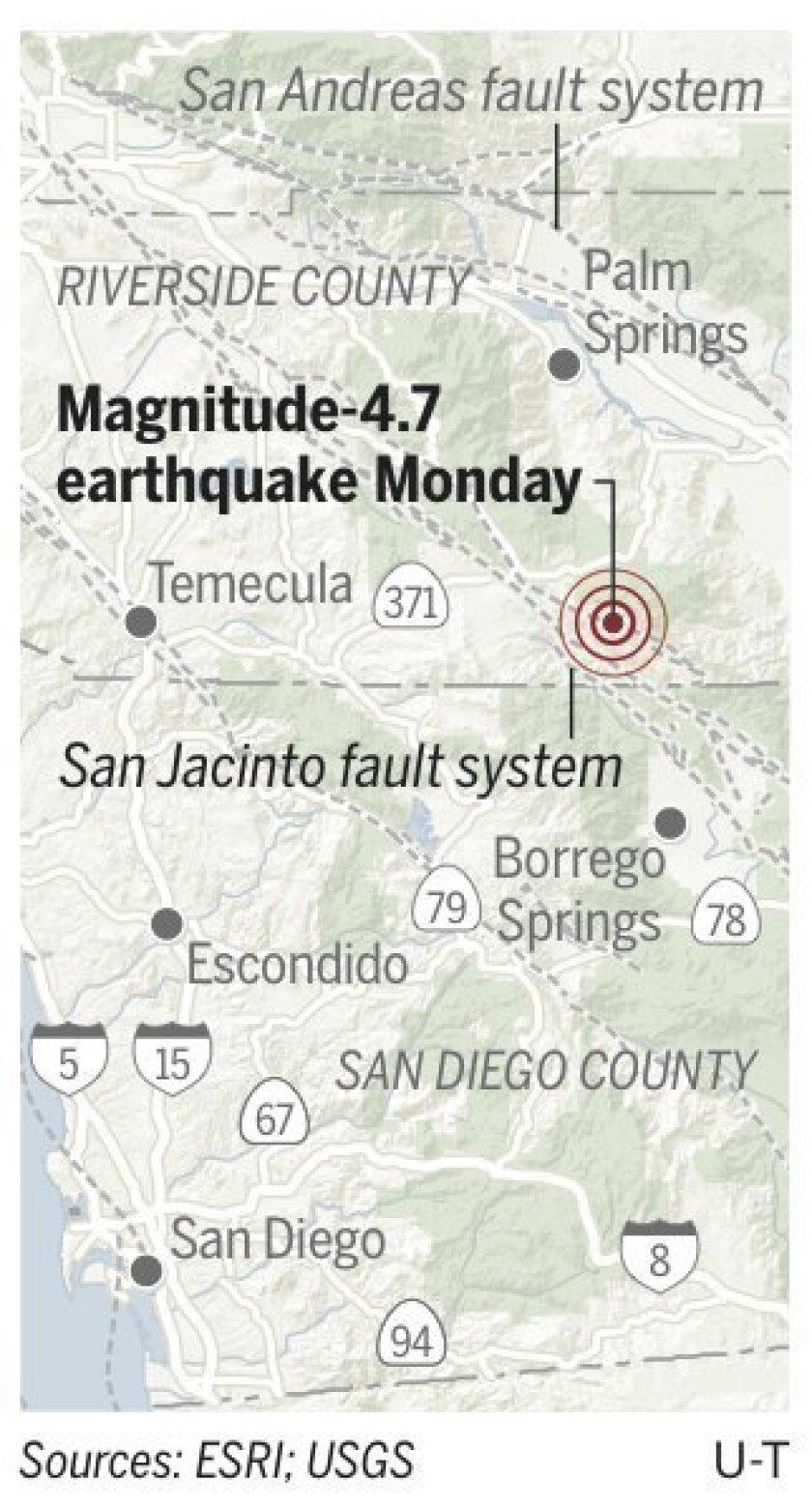 Monday's earthquake occurred on the San Jacinto fault system.