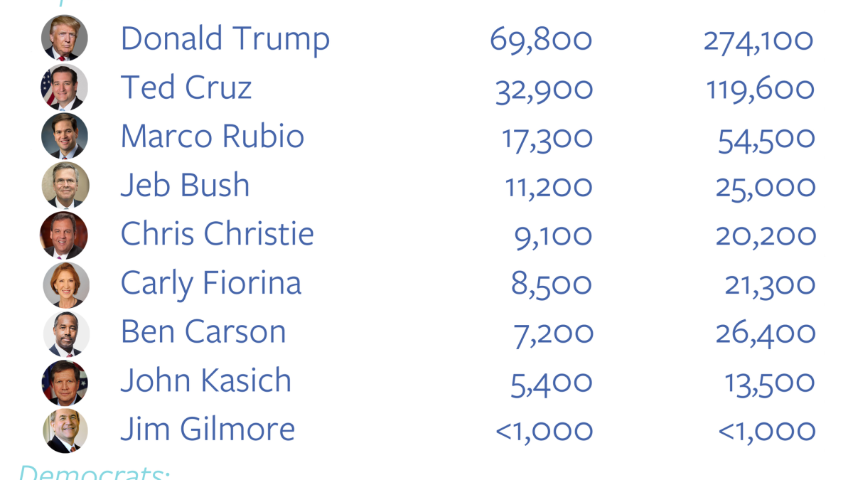 New Hampshire primary results: Trump and Sanders win easily