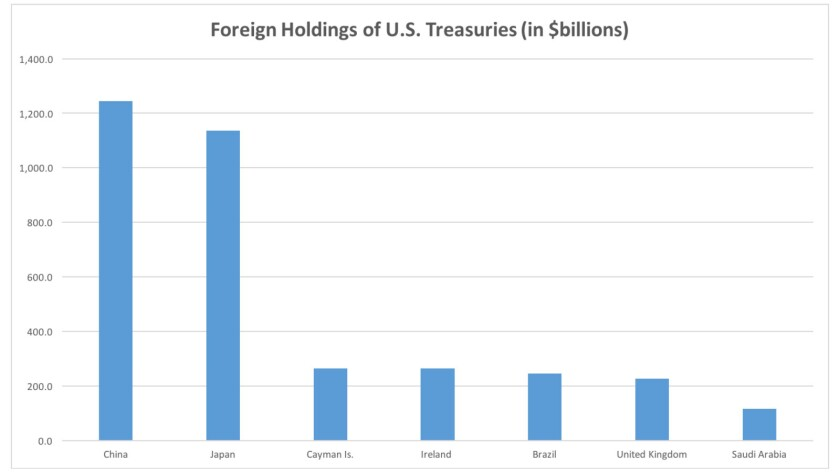 Treasury holdings of Saudi Arabia, according to these figures from March, are swamped by those in other countries, especially China and Japan.