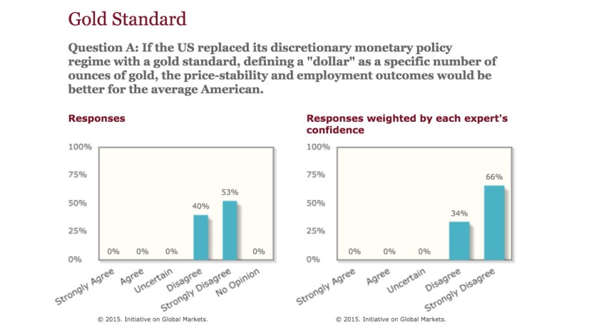How many economists endorsed a return to the gold standard in this 2012 poll by the University of Chicago? None.