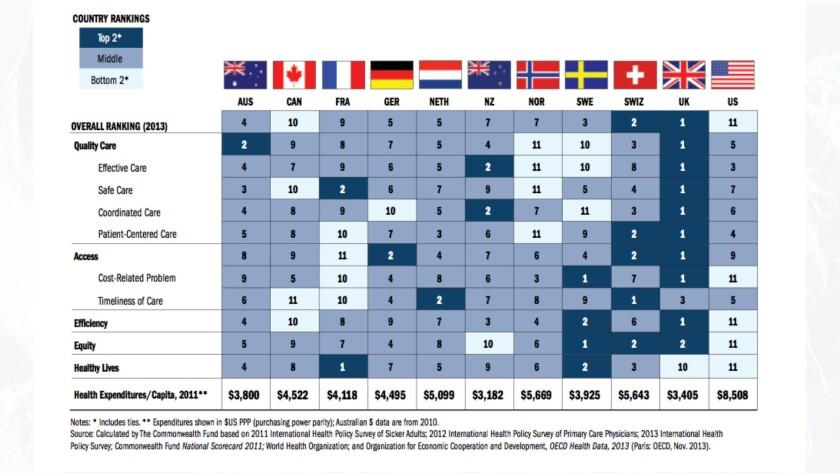 Health system rankings