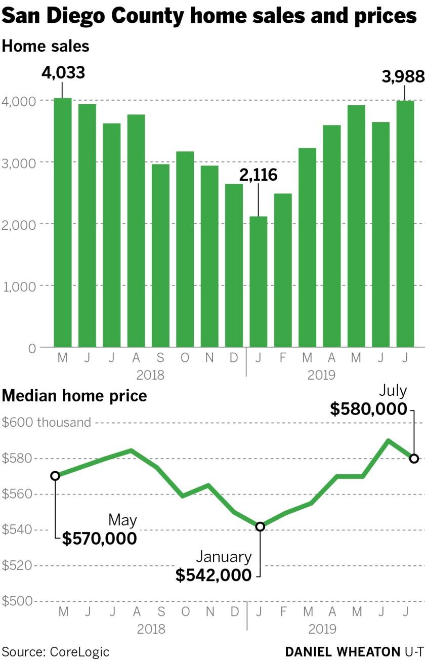 sd-fi-g-home-sales-price-01.jpg