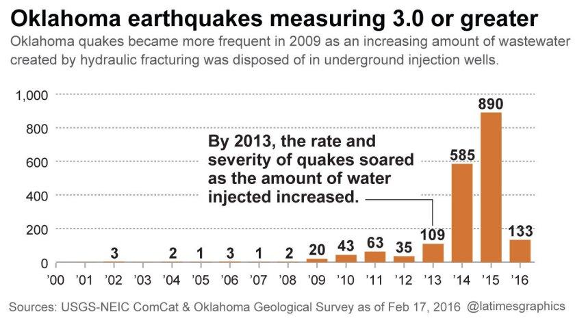 Oklahoma earthquakes rise with fracking