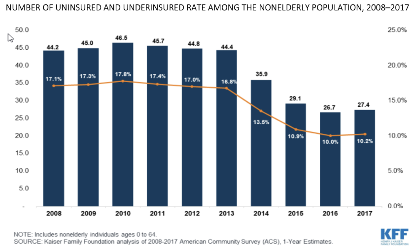 uninsured rate