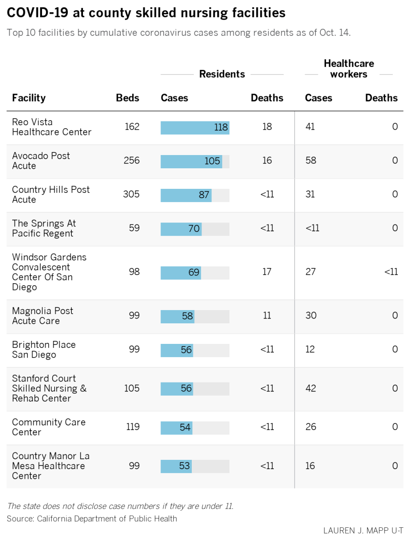 A chart of COVID-19 data at the county's 10 facilities with the most cases.