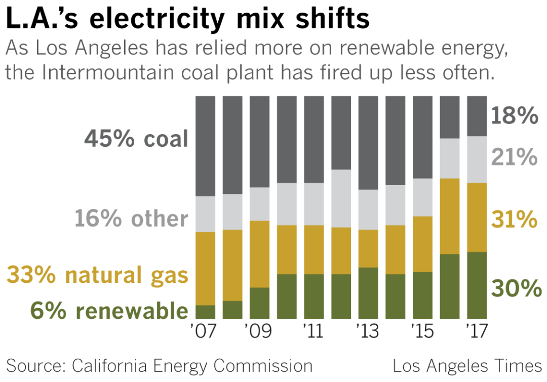 Los Angeles energy sources