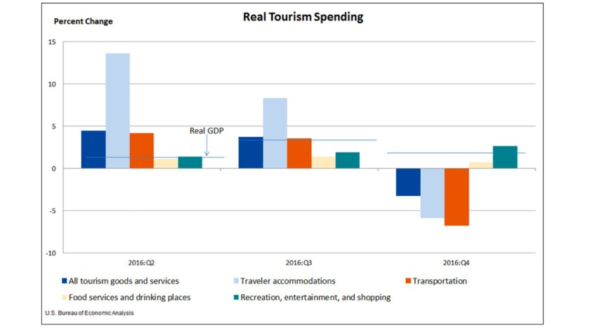 Tourism spending in the U.S. suffered a steep drop in late 2016, including the period following the