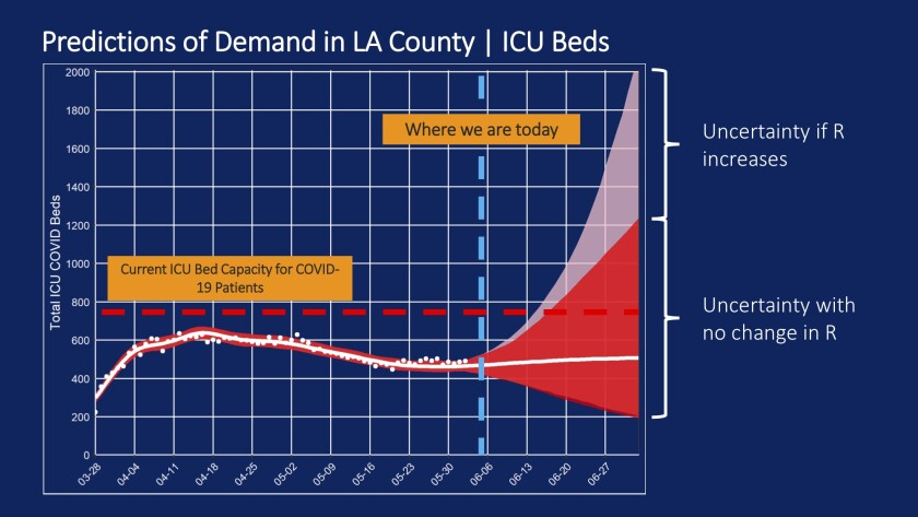 It's possible LA County could run out of intensive care unit beds if the coronavirus transmission rates continue increasing.