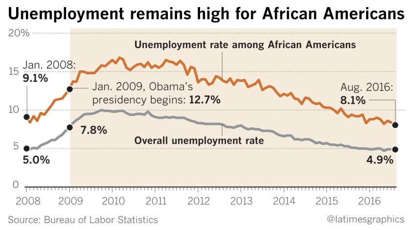 la-na-pol-unemployment-african-americans-20160926