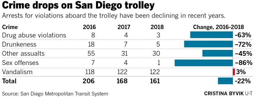 477936-w2-sd-me-g-trolley_crimes.jpg