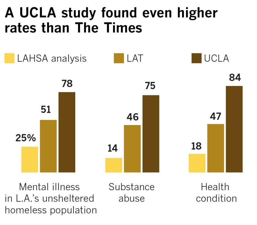 la-w2-me-mental-health-homeless-graph2.jpg