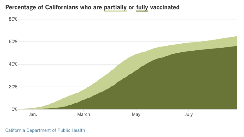 As of Aug. 27, 64.9% of Californians are at least partially vaccinated and 56.3% are fully vaccinated.
