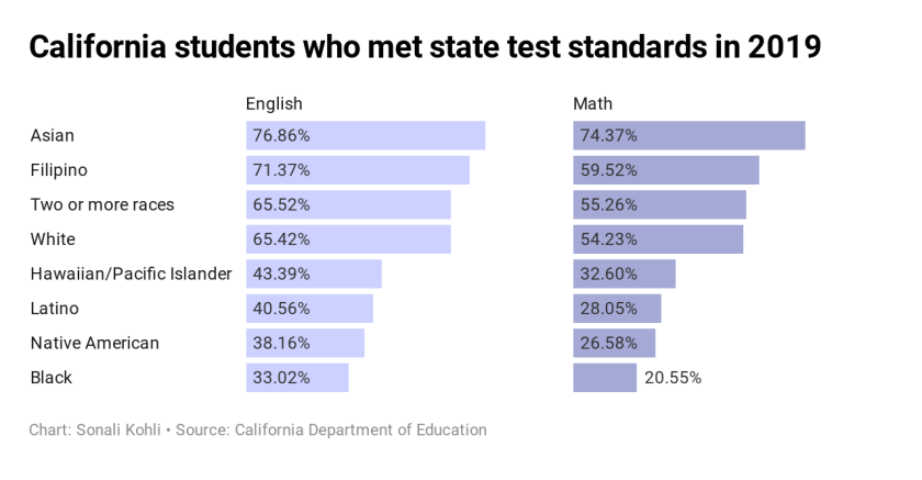 giCL2-california-students-who-met-state-test-standards-in-2019.png