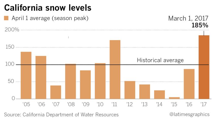 la-california-snow-levels-graphic-20170301