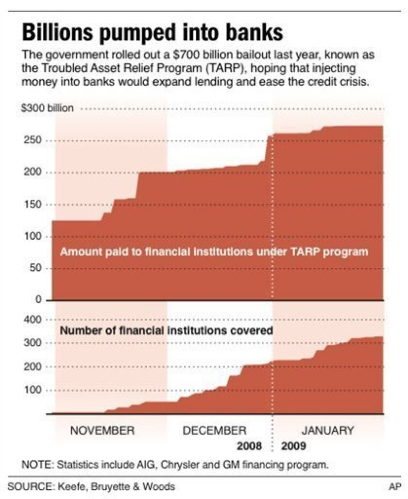 RETRANSMISSION of graphic originally posted Feb. 6; graphic shows money spent for bank bailout through time; 2 c x 5 in; 96.3 mm x 127 mm