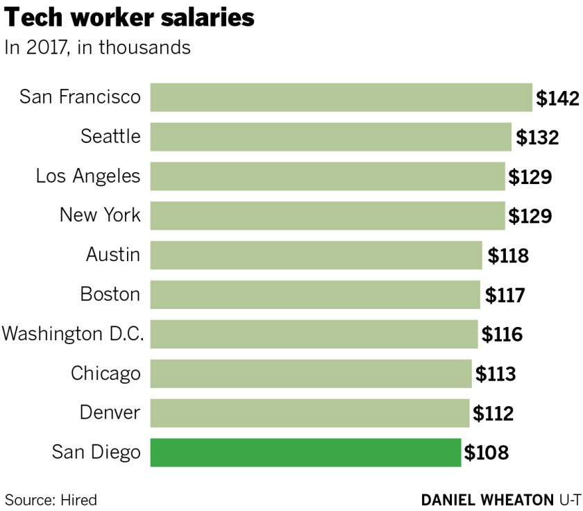 Wage wars: San Diego software firms battle for talent - The