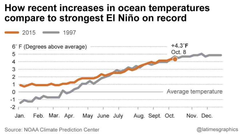 How recent increases in ocean temperatures compare to strongest El Nino on record