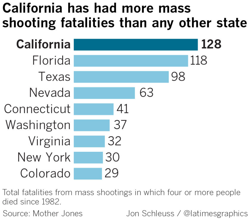 Mass shooting fatalities
