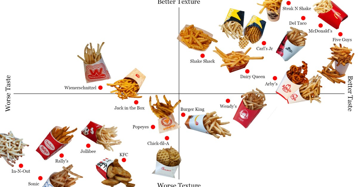 The official fast food French fry power rankings