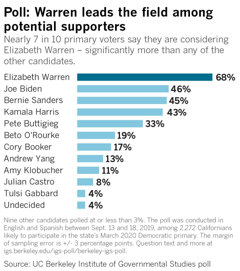 Nearly 7 in 10 primary voters say they are considering Elizabeth Warren – significantly more than any other candidate.