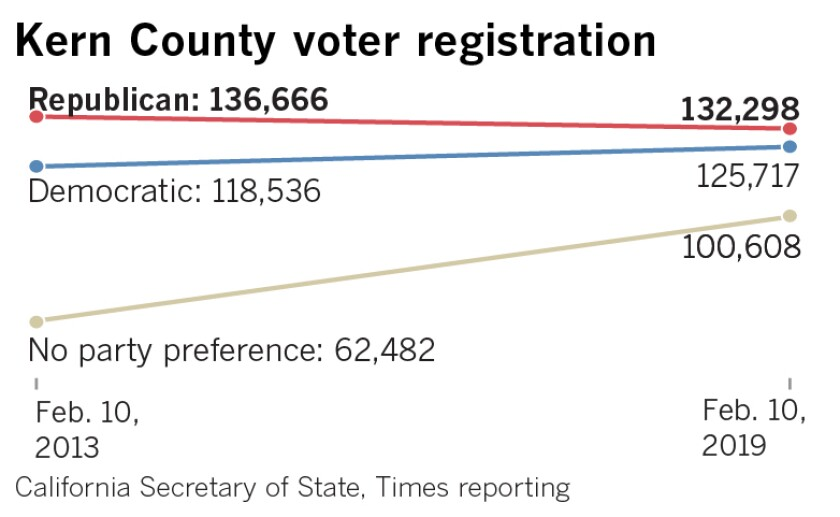 Kern County Voter Registration