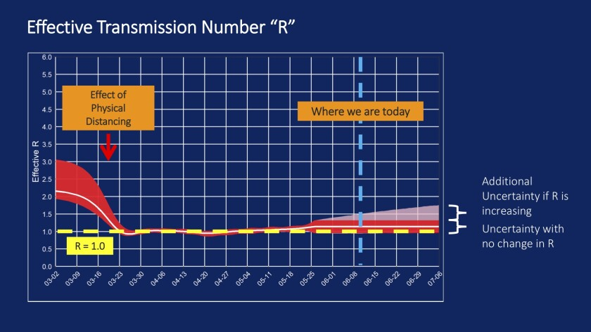 The transmission rate of the coronavirus has risen in L.A. County.