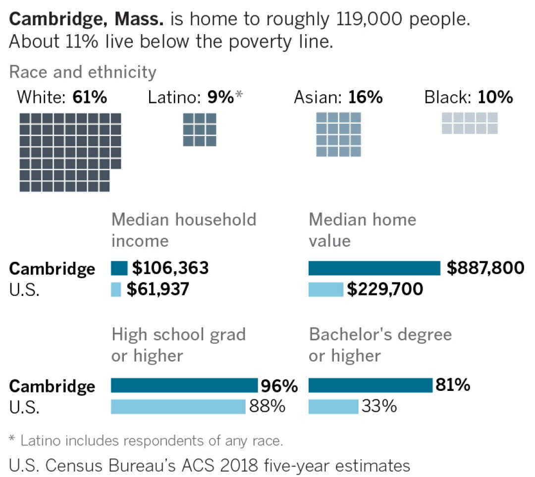 Cambridge, Mass. is home to roughly 119,000 people. About 11% live below the poverty line.