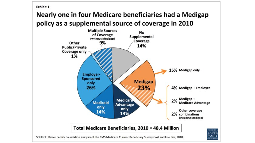 Nearly as many retirees had Medigap coverage as employer-sponsored health i